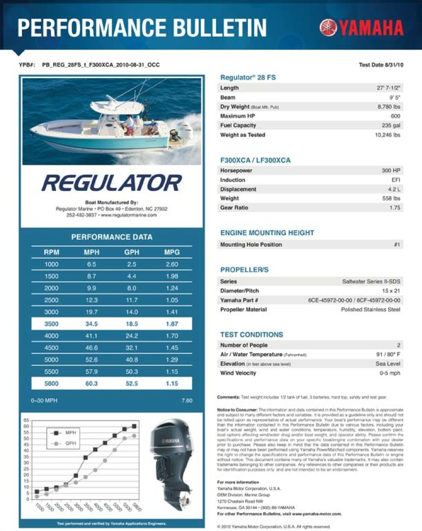 Regulator-28 FS Center Console 2014 -Mamaroneck-New York-United States-Performance Report -1089425 | Thumbnail