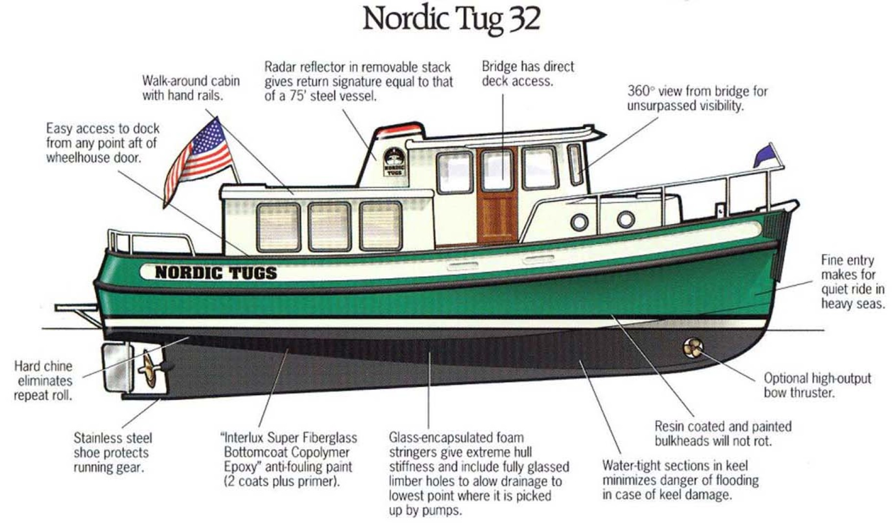 Nordic Tugs-32 with Upper Station 1997-Adriana Fort Myers Beach-Florida-United States-Brochure Side View-1266861 | Thumbnail