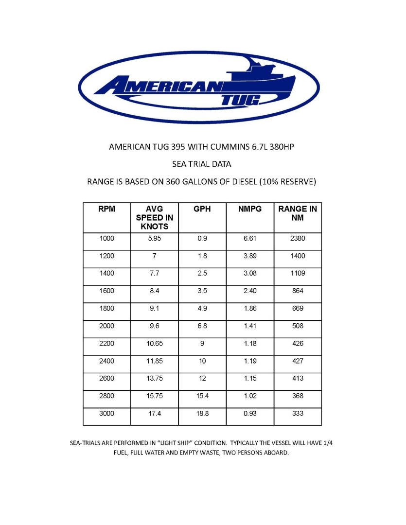 American Tug 2021 -Punta Gorda-Florida-United States-1617376   Thumbnail